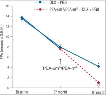 Figure 1 : Réduction du nombre de points sensibles positifs