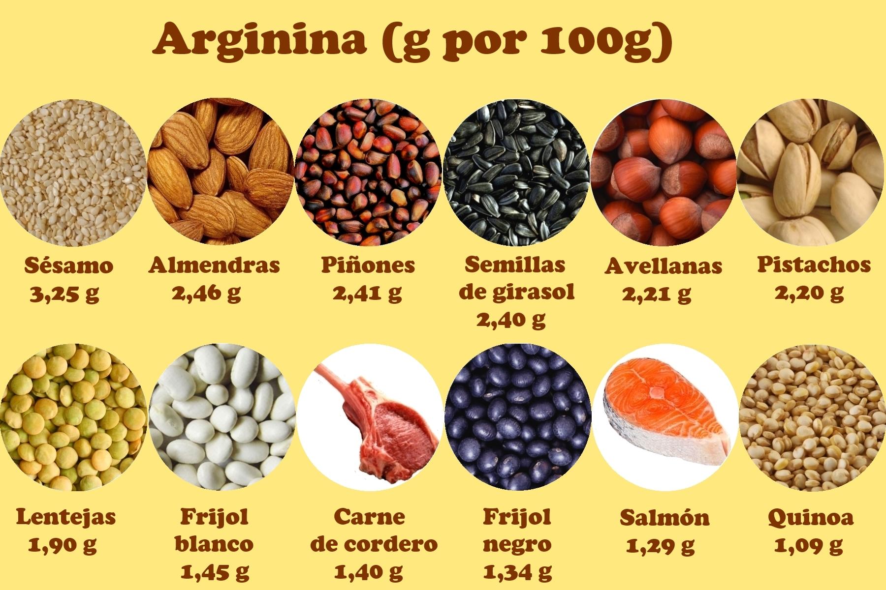 Arginina medicina y nutricion ortomolecular - Alimentos ricos en b1 ...