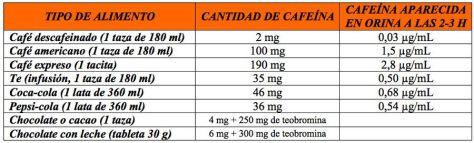 Dosis de cafeína en los distintos tipos de café
