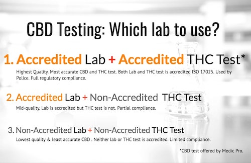 CBD testing and analysis
