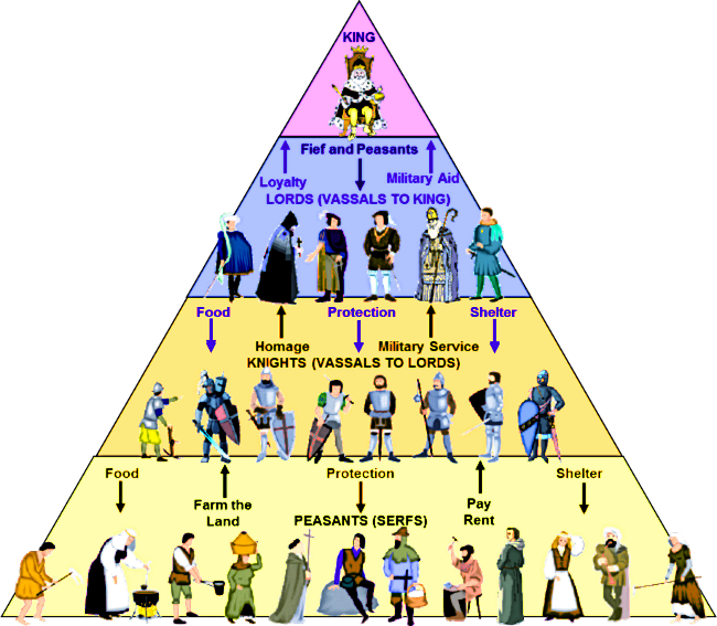 catholic church structure diagram hunter ceiling fan wiring switch feudalism – subratachak