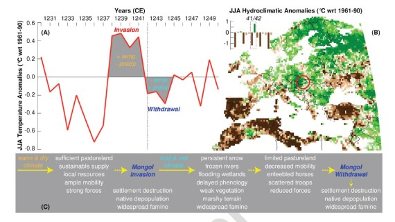 A wet and cold period followed upon a few warm and dry years. The interplay of various environmental factors may have led the Mongolians to the decision to withdraw from Hungary. Red line: Summer temperatures derived from tree-rings in the Alps and Carpathians. Green and brown shades indicate soil moisture in 1242 CE. (Graphic: Ulf Büntgen/WSL)