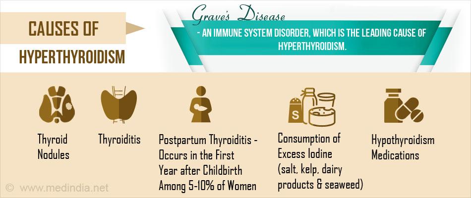 Causes of Hyperthyroidism