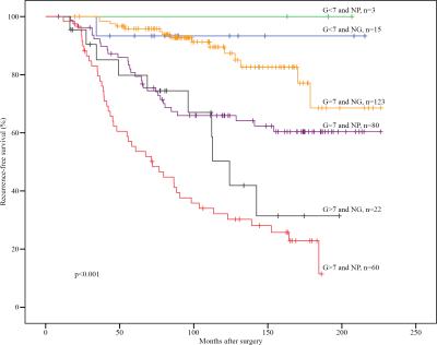 kaplan meyer survival chart for prostate cancer patients [ 1844 x 1461 Pixel ]