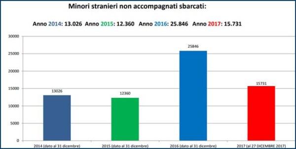Il bilancio dei flussi migratori al 2017 Mediterraneo
