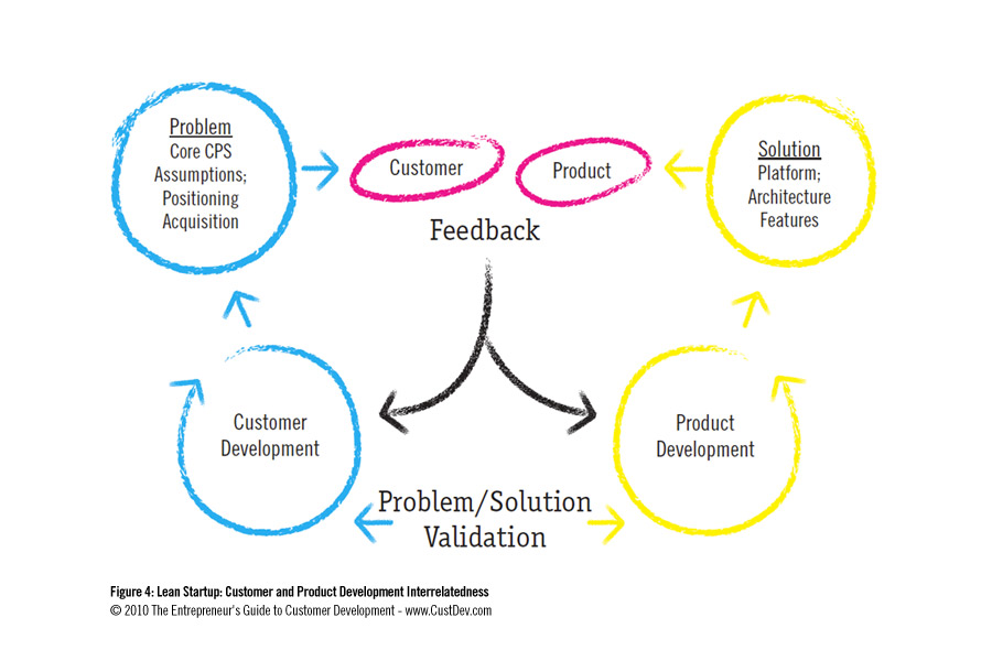 customer-development-process