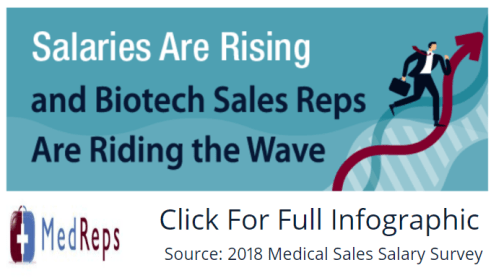Biotech Sales Salary Report