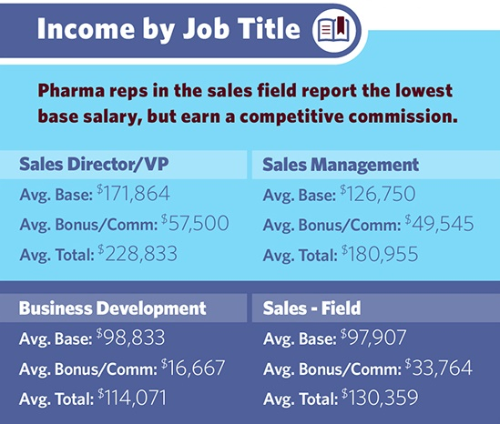 Pharmaceutical sales jobs okc