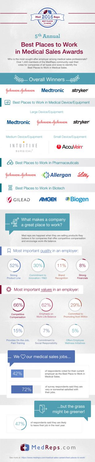 Top Medical Sales Companies to Work For