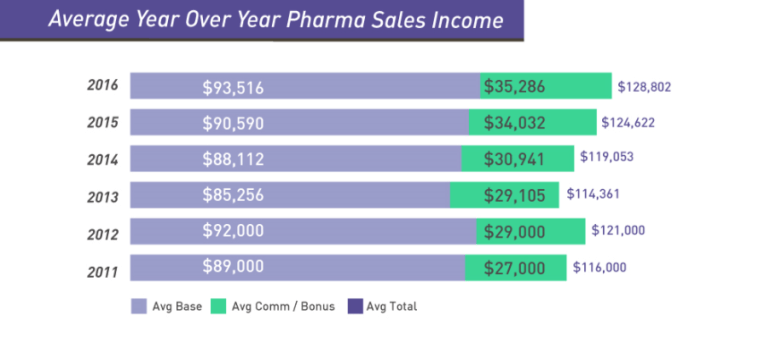 2016 pharmaceutical sales salary report