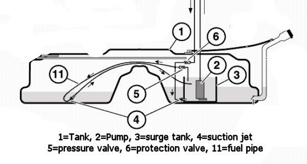 Draining gas tank