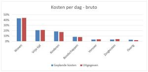 Grafiek kosten per dag