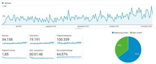 Statistieken 100.000 pageviews