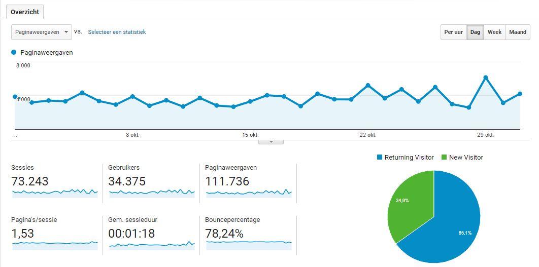 Hoe krijg je zoveel mogelijk lezers op je blog? - Cijfers oktober 2017