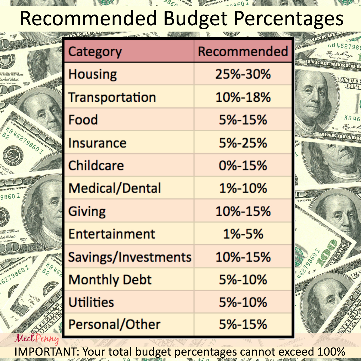 Comprehensive Guide To Budgeting. Including Recommended Budget Percentages  And Free Excel Budget Template.