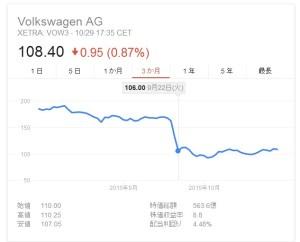 1か月後のVW株価