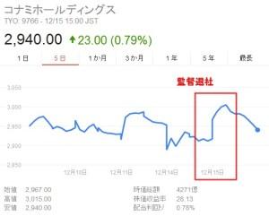 コナミ株価