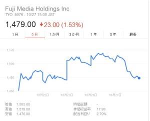 ポニーキャニオン株価