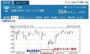 ジュンク堂渋谷店 株価