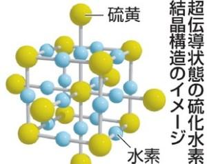 硫化水素のイオン結晶