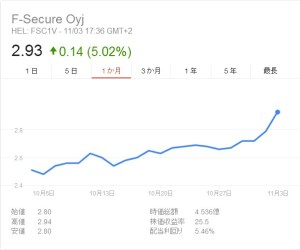 F-Secure株価1か月