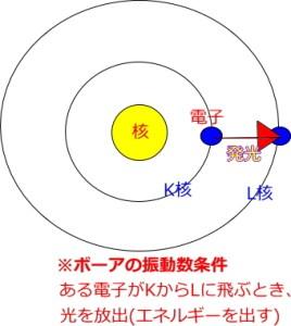 ボーアの振動数条件