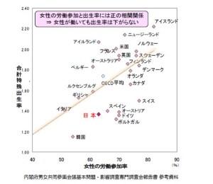 少子化データ