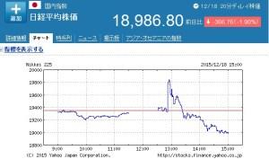 米利上げ後の日本株価