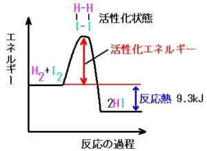 化学反応速度