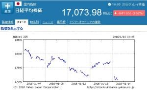 日経平均株価下落