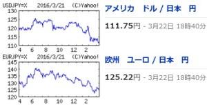 FXユーロ・ドル円