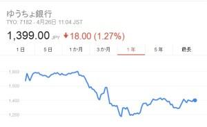 ゆうちょ銀行株価