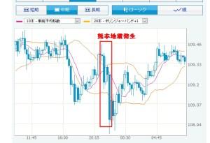 熊本地震の為替