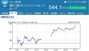 三菱東京UFJ株価