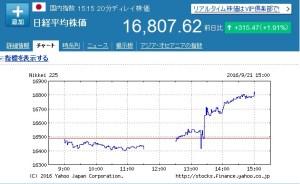 日銀と株価