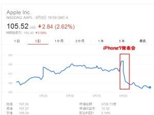 株価アップル下落