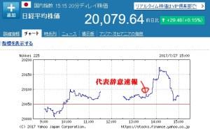 蓮舫辞任株価