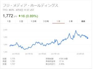 フジテレビ株価