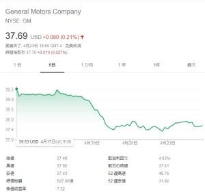 GM24日株価