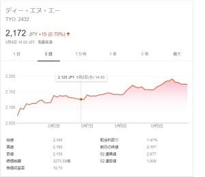 DeNA株価