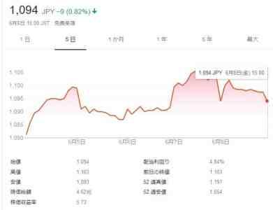 日産の株価