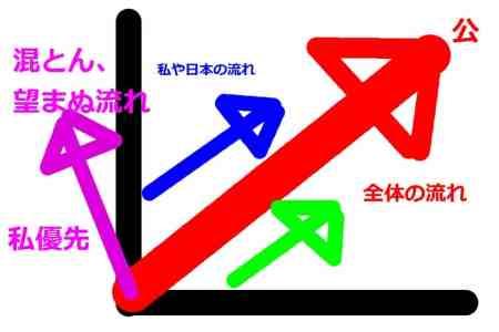 矢印の流れ