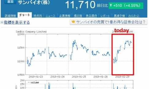 ヤフー株価
