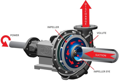 small resolution of what is an open centrifugal pump