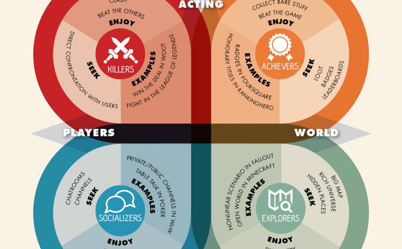 Player Personality Types in Virtual Worlds