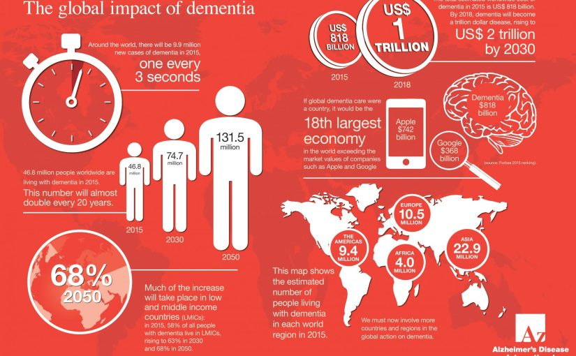 Dementia Research Needs You: Donate 2 Minutes of Playtime!