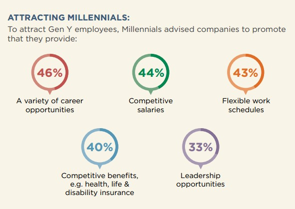 the-hartford-2015-attracting-millennials