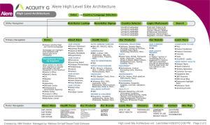 Alere High Level Architecture