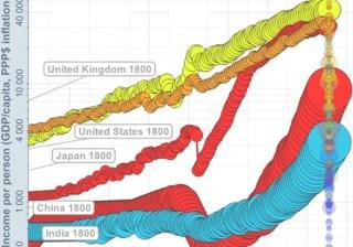 Produsul intern brut în 2011