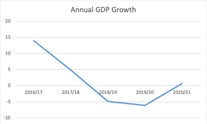 Annual GDP growth (years ending on March 20)